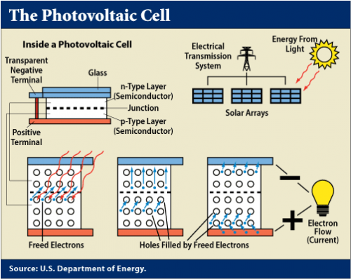 pv cells and sunlight essay Solar photovoltaic cells essay 1998 words | 8 pages solar photovoltaic cells solar energy is a general term referring to any process that turns sunlight into energy.