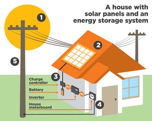 solar-house-570x565